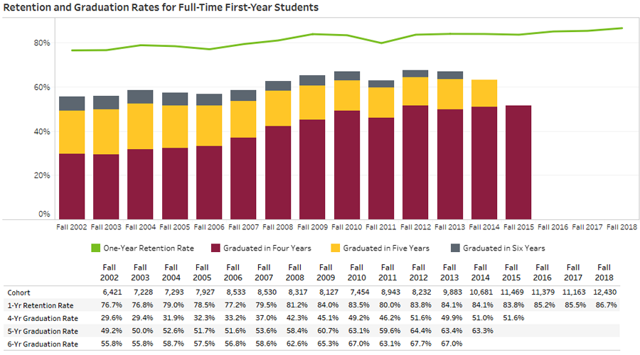 ASU Retention and Graduation Rates for Full-Time Students official dashboard